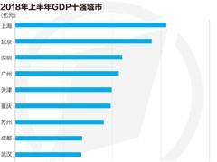 29个重点城市GDP排行榜:北上广深过万亿 中西部省会来势汹汹