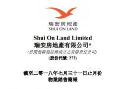 7月商业物业收入:国瑞置业1.09亿  瑞安房地产 700万