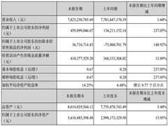 中百集团2018年上半年实现营收78.25亿元 同比增长1.6%