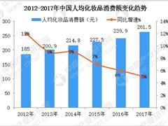 国产化妆品品牌逐渐复苏 人均化妆品消费增长至260元