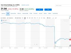 百胜中国盘中跌超18% 传高瓴、中投、KKR参与的中资财团放弃收购
