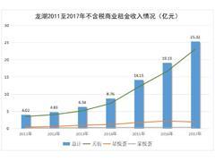 龙湖商业曲线:商业依靠住宅输血、2020年租金收入将达60亿