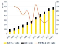 数据报告:重庆房地产市场十年回顾与展望