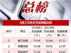 A股上市房企去杠杆排行榜!品牌房企负债率上升最高达17.22%