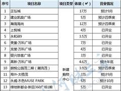 郑州商战3.0暗流涌动:新田360广场领衔 郑东新区率先开打