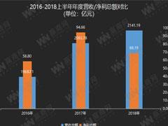 百货上市企业2018上半年业绩解读:增收不增利、亏损企业增至6家