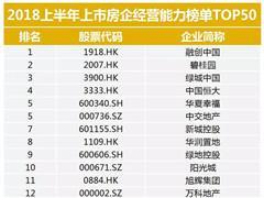 2018上半年上市房企经营能力榜单TOP50:融创中国排第一