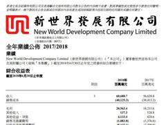 新世界发展内地租金收入12.74亿港元 4座K11在筹备中