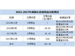 领展内地步调加速 北上广后74亿港元洽购深圳中心城商场