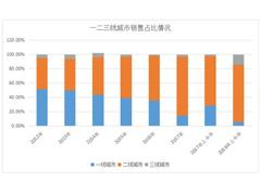 旭辉城市布局战略一大趋势:从一二线城市逐渐换步为二三线