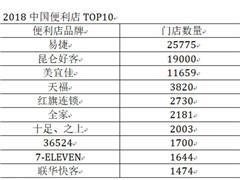 """连锁品牌相继关门 北京便利店市场是""""蓝海""""还是""""死海""""?"""