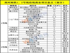 赢商盘点:河南2018年8月份商业地产十大事件