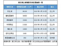 港股物业盛夏:奥园分拆MINI型物管公司与发展选择