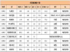 东莞8月土拍吸金103.19亿 华润置地梅开二度、金茂首次进驻