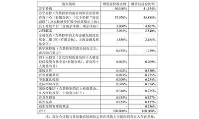 """苏宁金服完成百亿融资后""""单飞"""" 马云淡出上一轮投资?"""
