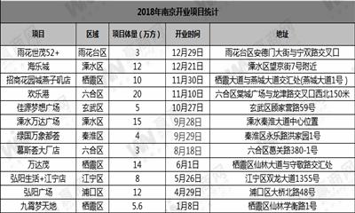 赢商盘点:2018年南京开业商业项目12个 总体量超111万方