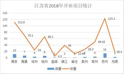 盘点!江苏省2018年新开商业项目56个 商业体量超545万�O