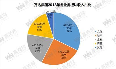万达集团2018年业绩:租金收入328.8亿元 新开业49个万达广场