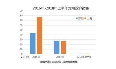 龙湖沪苏公司联合首开41亿苏州夺地 新增超10万㎡土地储备