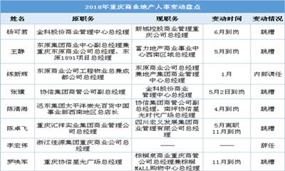 2018年重庆商业地产人事变动:下半年逐渐回稳