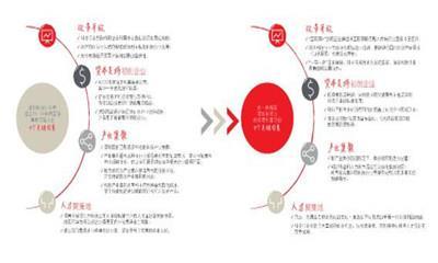 仲量联行发布科技行业推动深圳办公空间需求研究报告:新甲级办公楼成为科技企业选址新趋势