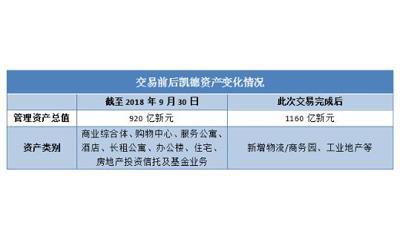 """凯德110亿新元收购星桥腾飞背后:大股东""""孵化""""地产平台"""