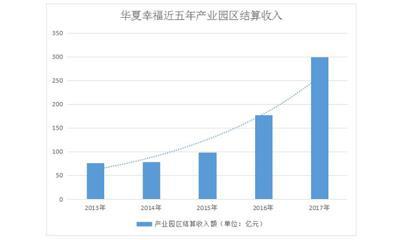 华夏幸福的2018:产城异地复制、人事大调整和权力再平衡