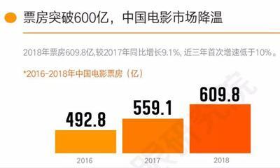 2018年电影市场突破600亿 票房增速却低于两位数