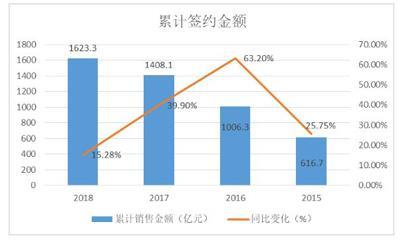 """金地2018年""""稳中有进"""":销售同比上升15.28%、稳健财务与融资"""