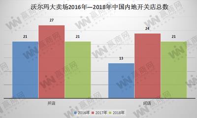 沃尔玛中国的2018年:开关店同步进行、联姻腾讯、推新业态...