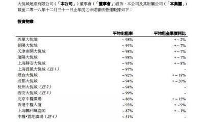 大悦城2018年销售超88亿 西安大悦城出租率达99%
