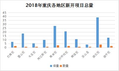 2018年重庆新开商业项目18个 新增158.68万方商业体量!