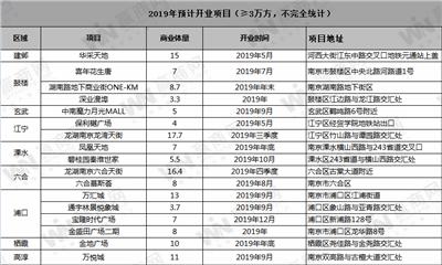 2019年南京预计新开17个商业项目:龙湾天街、六合天街、华采天地......