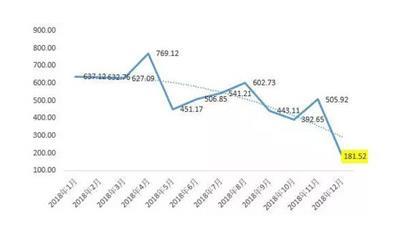12月房企融资总额跌破200亿 环比大减64.12%