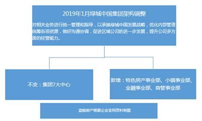 """绿城中国架构再调整 张亚东的""""以重促轻""""如何突围?"""