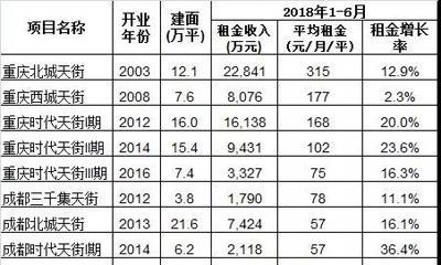 龙湖19个天街2018上半年租金收入15.5亿 重庆北城天街最赚钱