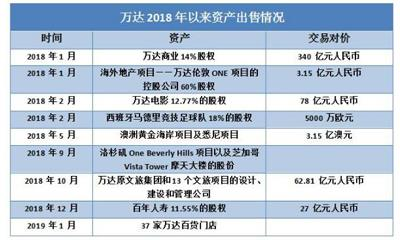 王健林上市铁人赛:万达商业回A道阻且长、体育集团赴美IPO