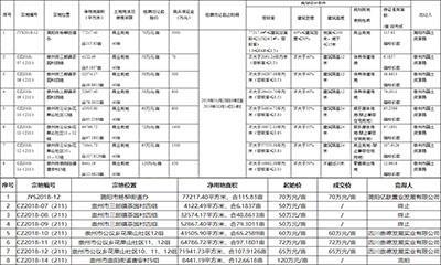 商地快讯 | 四川简阳市、崇州市成功出让386亩商业用地