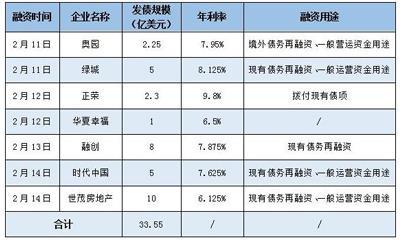 世茂房地产开年发债10亿美元 达去年发债总额93.6%