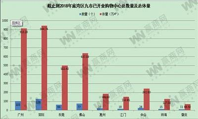 《粤港澳大湾区发展规划纲要》出台 湾区九市商业宏观数据解析