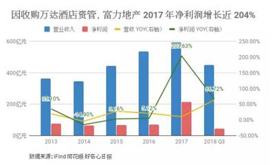 富力地产2018年销售额突破千亿 合并利润减少60%