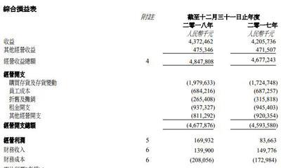 百盛商业:2018年净亏损7930万元 共运营43家百盛门店
