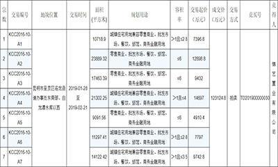 商地快讯   锦艺置业斥12亿拿下昆明市10万方商住用地