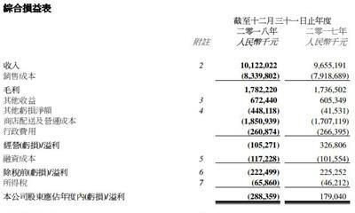 卜蜂莲花由盈转亏:2018年亏损2.88亿元 全年开设新店11家