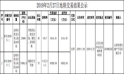 商地快讯|大华集团豪掷5亿元摘昆明10万方土地
