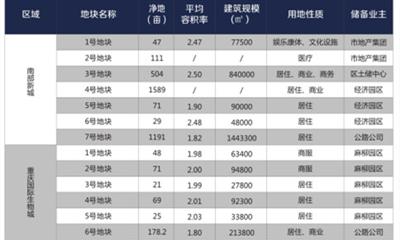 重庆巴南区31宗土地集中推介 涉及商业用地8宗