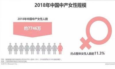 2019年中国中产女性消费报告:精明消费与跟风式消费升级并行
