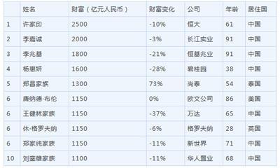 胡润2019全球地产富豪榜:许家印登顶、前十中国占7席