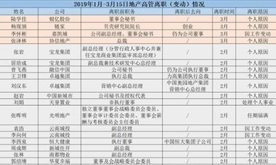 """2019年开局43位房企高管离职调整:金科""""换防""""、中粮""""洗牌"""""""