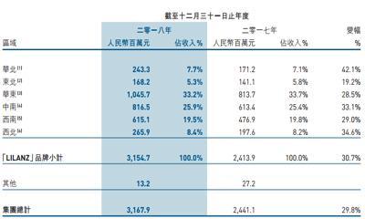福建商业一周要闻:利郎等企业发布年报 东百爱琴海店将升级品牌